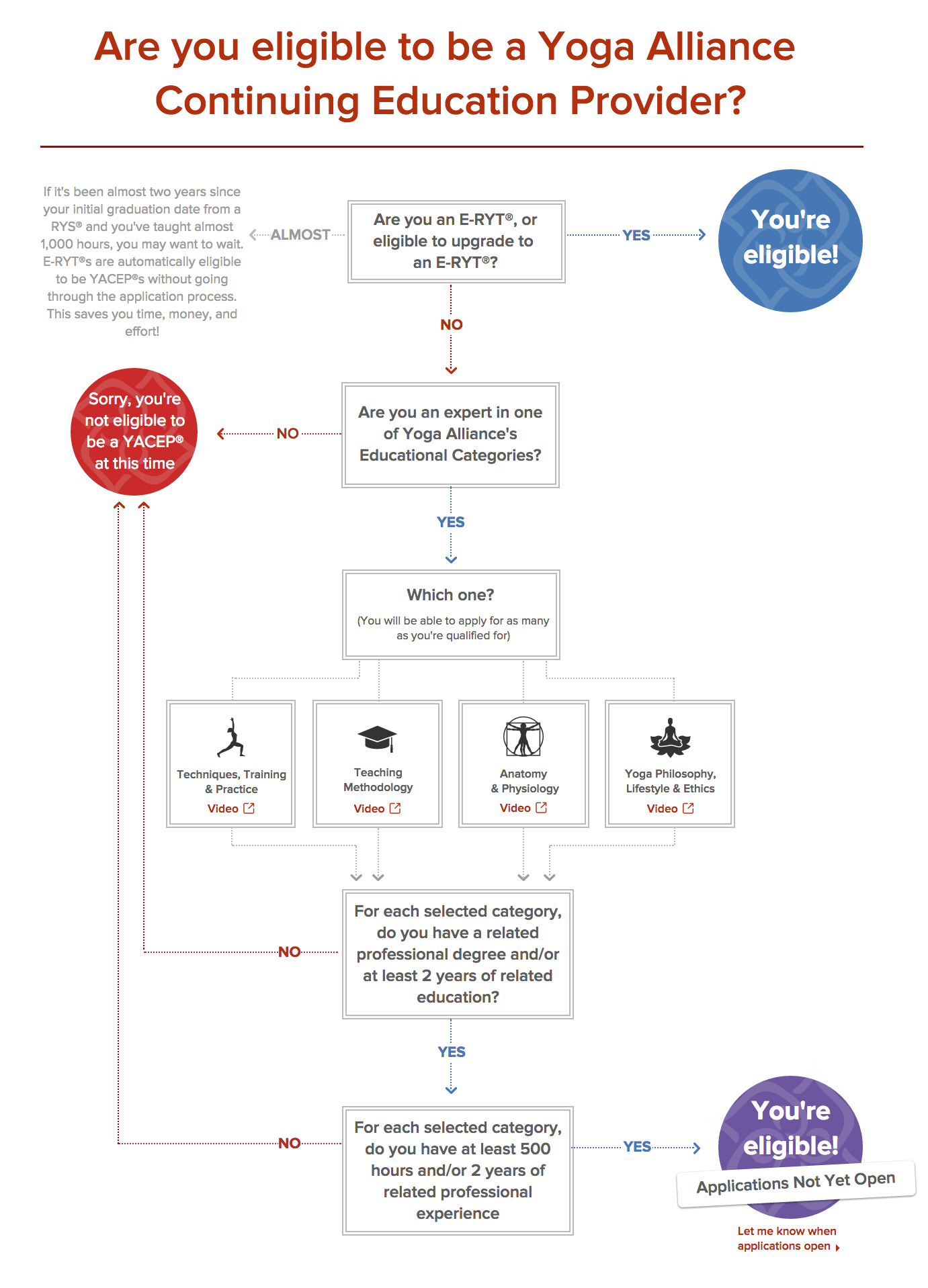 Yacep Eligibility Flowchart Yoga Alliance