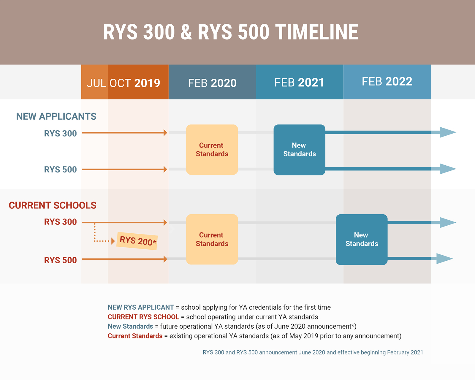 RYS 300 and RYS 500 Initial Outcomes