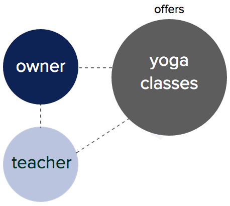 What S The Difference Between A Yoga Studio An Rys And A Yacep Yoga Alliance