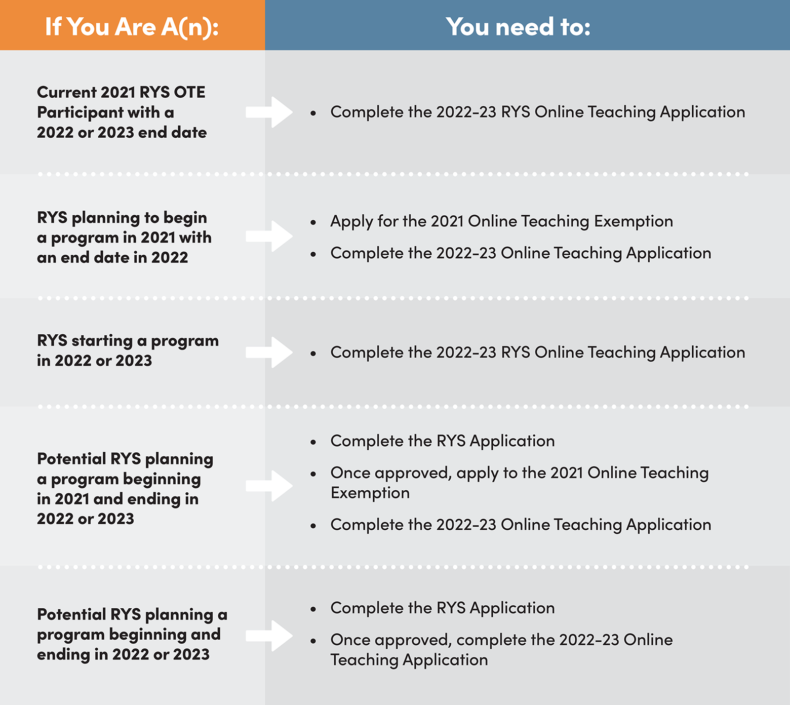 Find Your Online Teacher Training Requirements