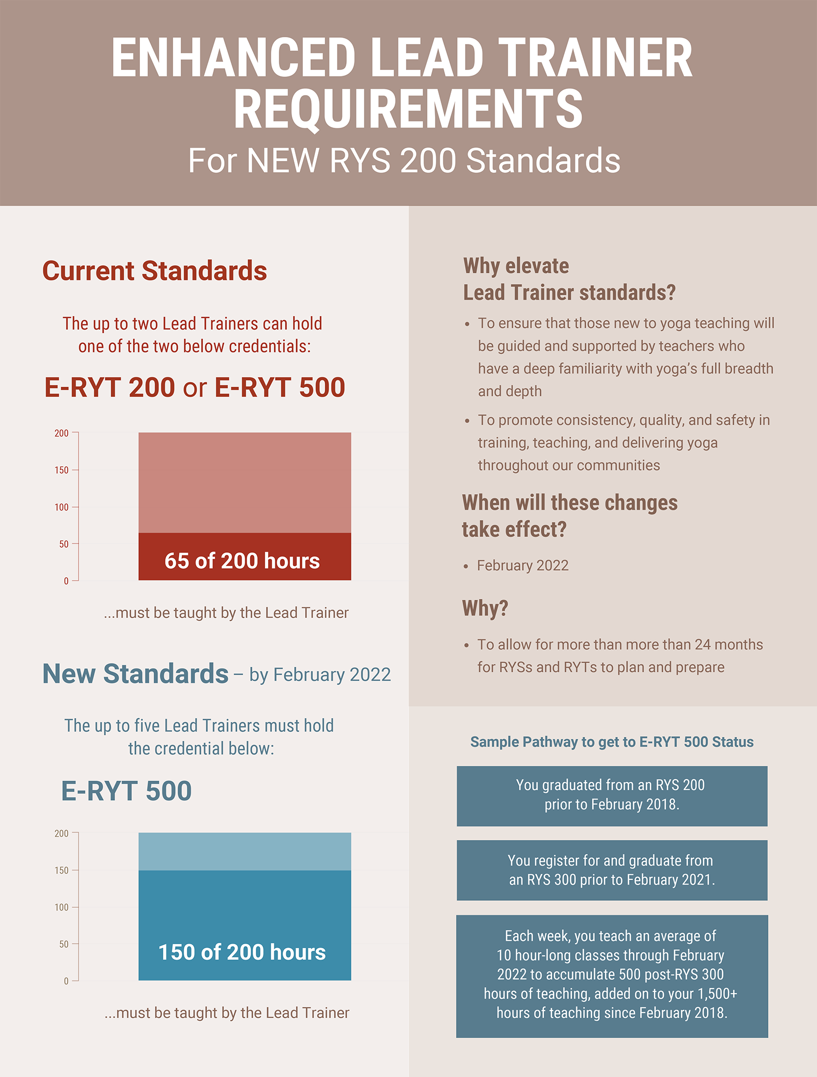 Lead Trainer Pathway For New RYS 200 Standards