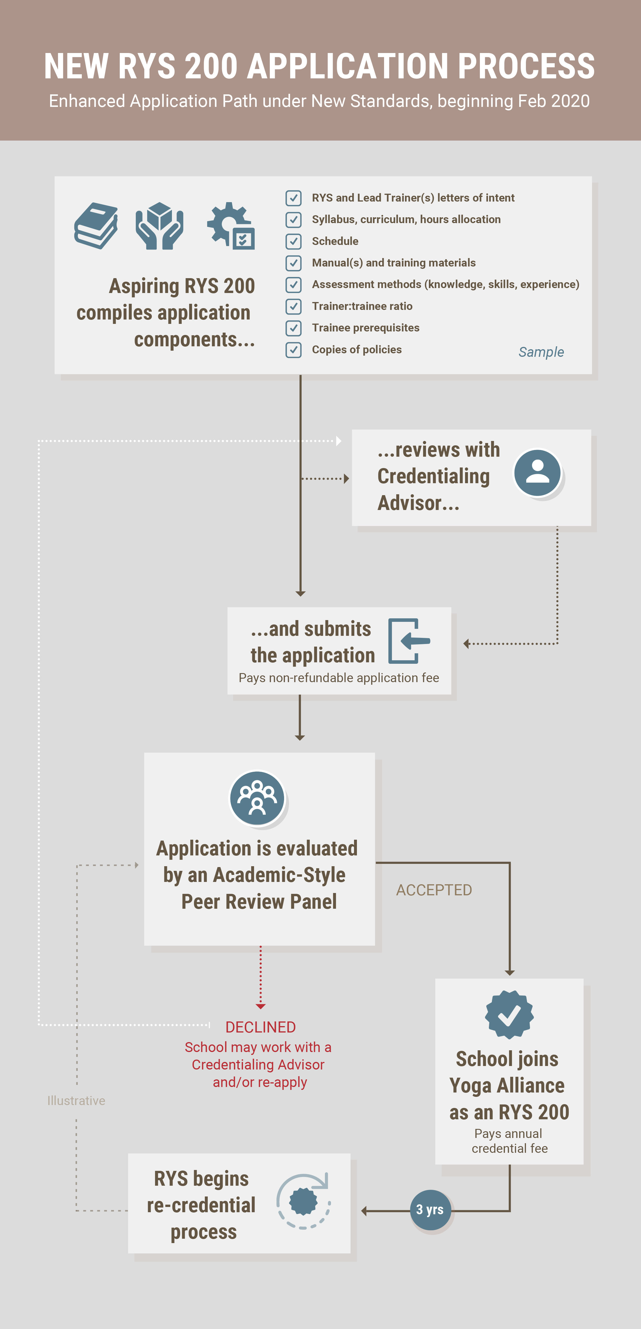 New RYS 200 Application Process